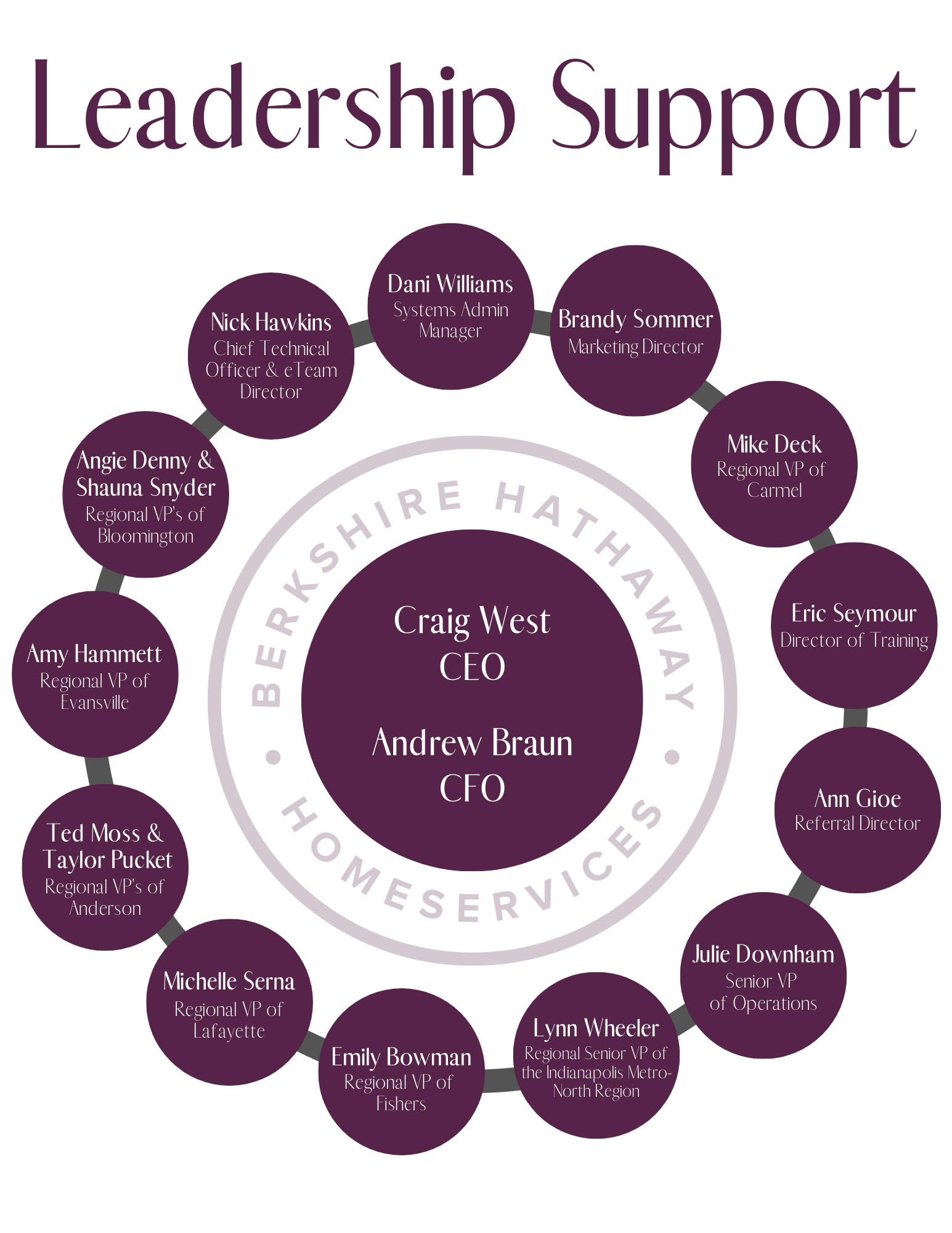 Leadership Support - Moxi Graphic